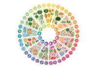 Vitaminas solubles en grasa