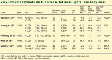 同时增加肌肉质量和减肥 -  saludconsultas.org