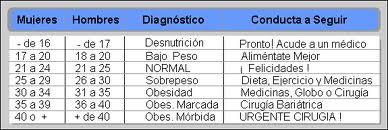 Tabela de IMC em suplementos