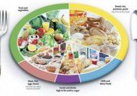 Les aliments à manger sur un régime équilibré
