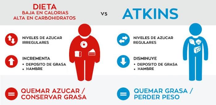 Las calorías excesivas provocan un aumento del peso corporal