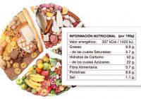 Lo que hay que saber sobre las calorías y la grasa corporal