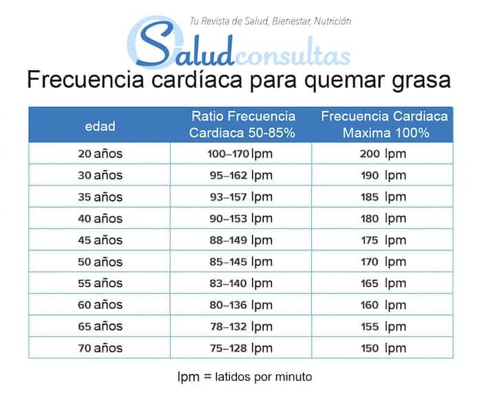 Una infografía para la frecuencia cardíaca para quemar grasa
